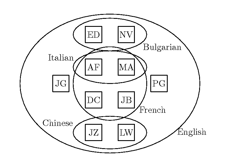 Euler diagram of people's (denoted by initials) lunch languages